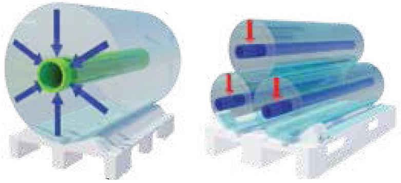 A la izquierda, esquema de las fuerzas de presión radial sobre el mandril. A la derecha, esquema de las fuerzas de presión plana al aplastamiento.