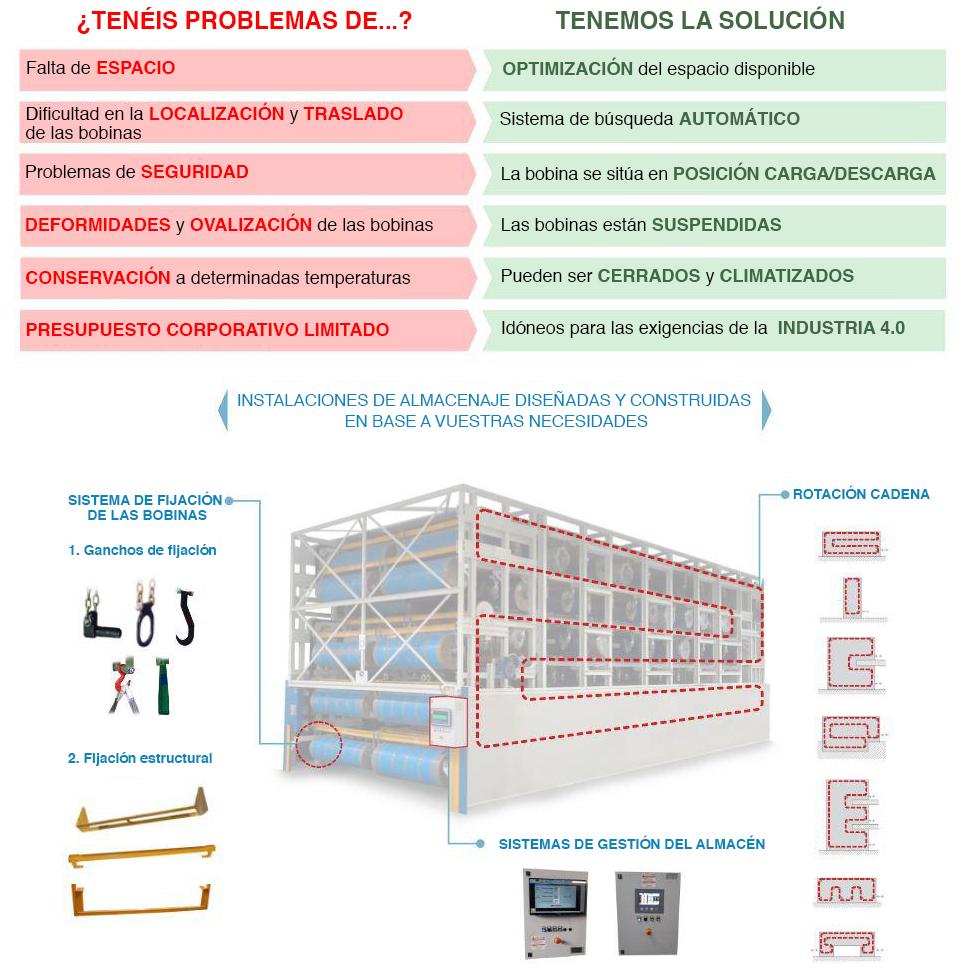 Infografía ventajas y características del almacén rotatorio automático de LGL Engineering
