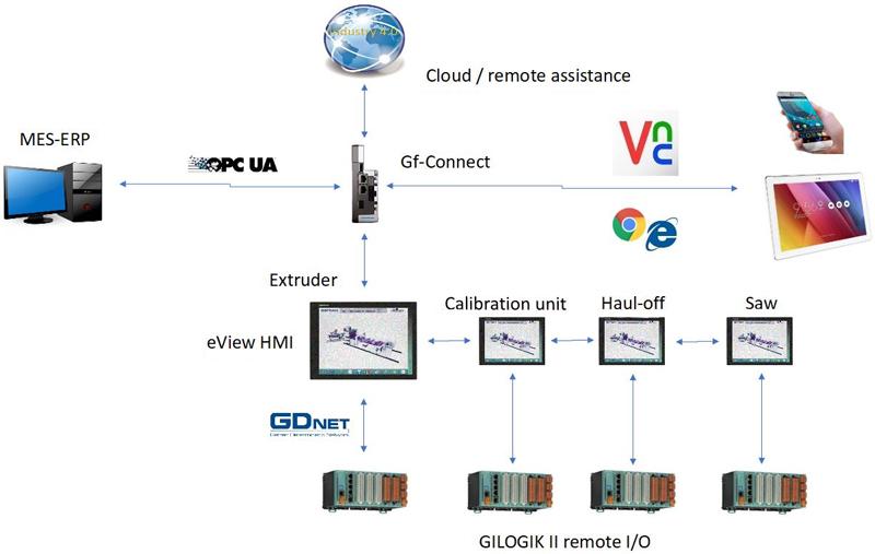 Esquema del intercambio de información gracias a la tecnología Industry 4.0. entre los elementos de la línea de extrusión, el fabricante y el dispositivo del usuario.