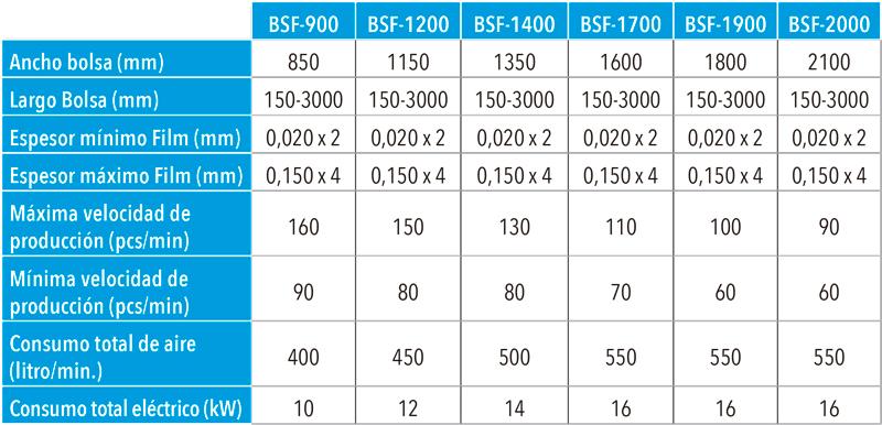 Tabla características técnicas confeccionadora de bolsa de fondo BSF de Gur-Is
