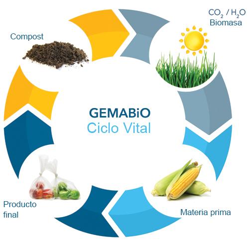 Ciclo vital de la materia de los bioplásticos de GEMABIO®