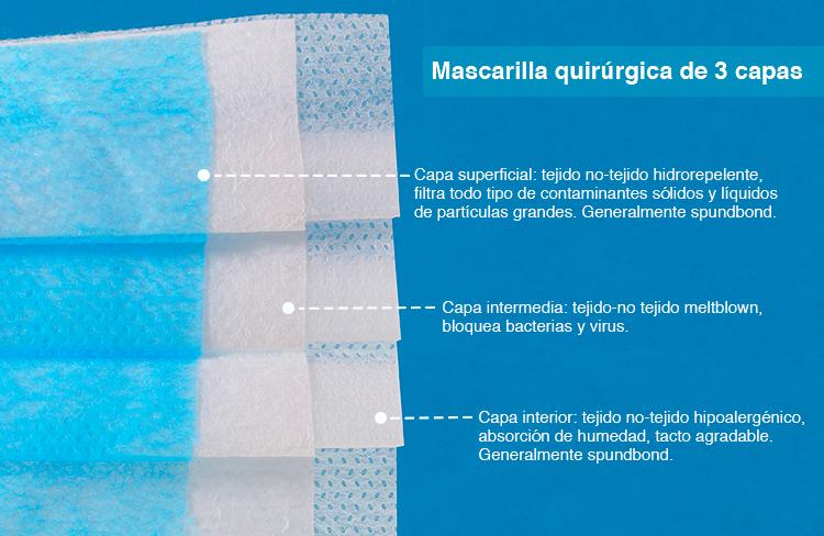 Esquema informativo de la función de las tres capas de tejido no-tejido que forman una mascarilla quirúrgica