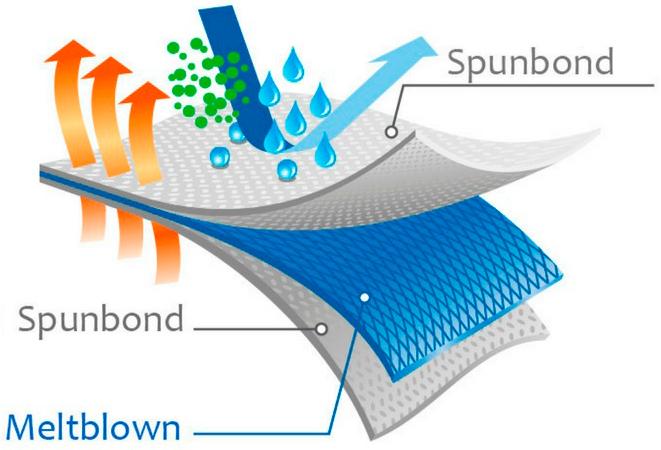 Esquema SMS (spunbond-meltblown-spunbond) nonwoven
