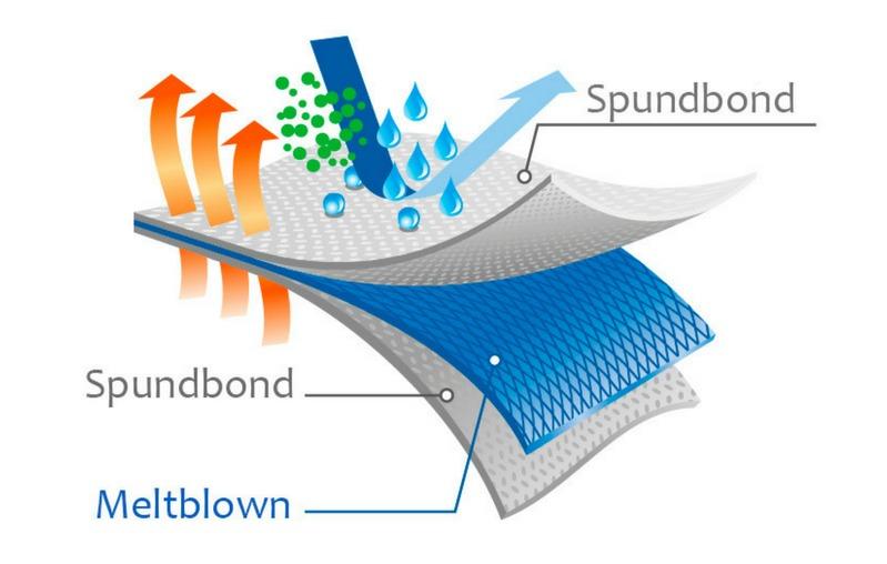 Esquema del tejido no tejido SMS (Spunbond-meltblown-Spunbond)