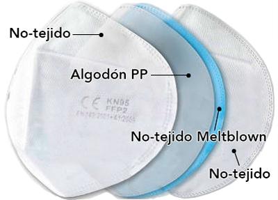 Esquema de una mascarilla FFP2-KN95 de 4 capas.