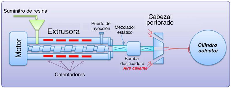 Esquema proceso de producción tejido no tejido meltblown