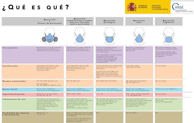 Clasificación, usos y propiedades de los diferentes tipos de mascarillas en España