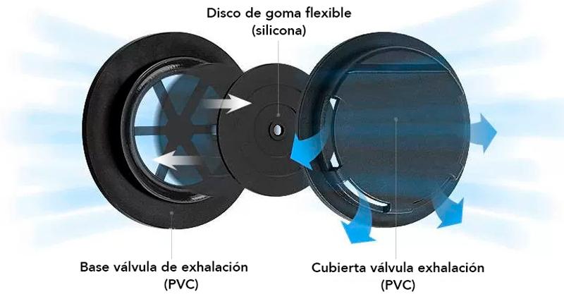 Esquema del funcionamiento de una válvula de exhalación para mascarillas autofiltrantes