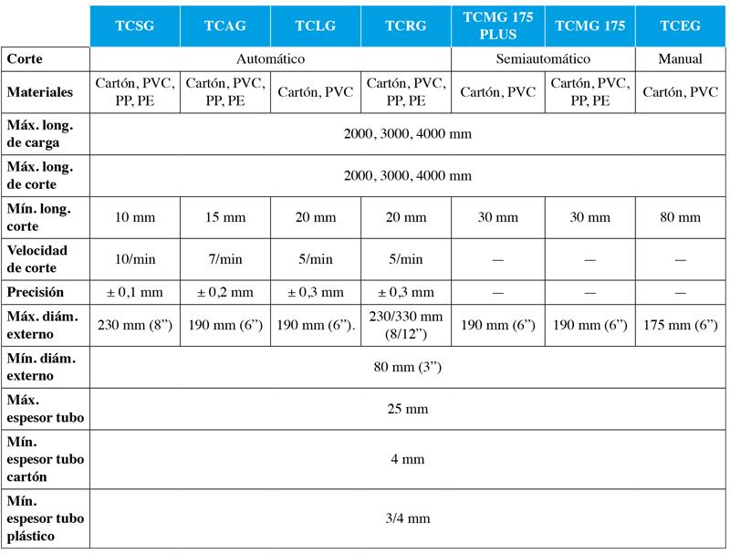 Tabla comparativa características estándard cortadoras de mandriles GAVO