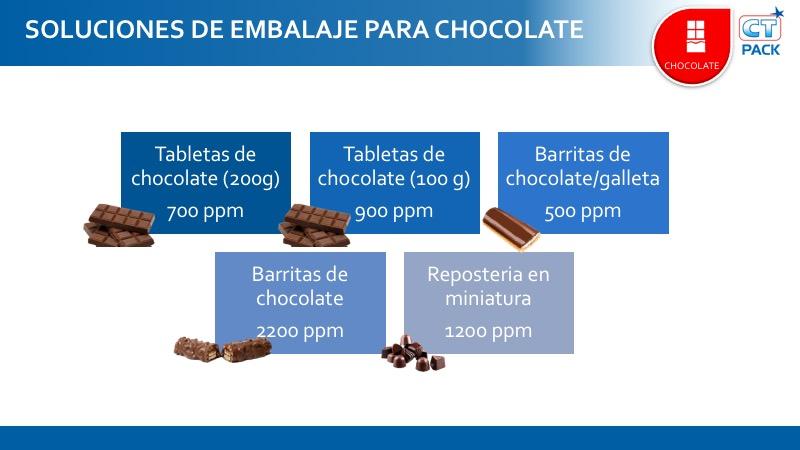 Capacidad productiva de las líneas de envasado automático para chocolates y chocolatinas de CT Pack.