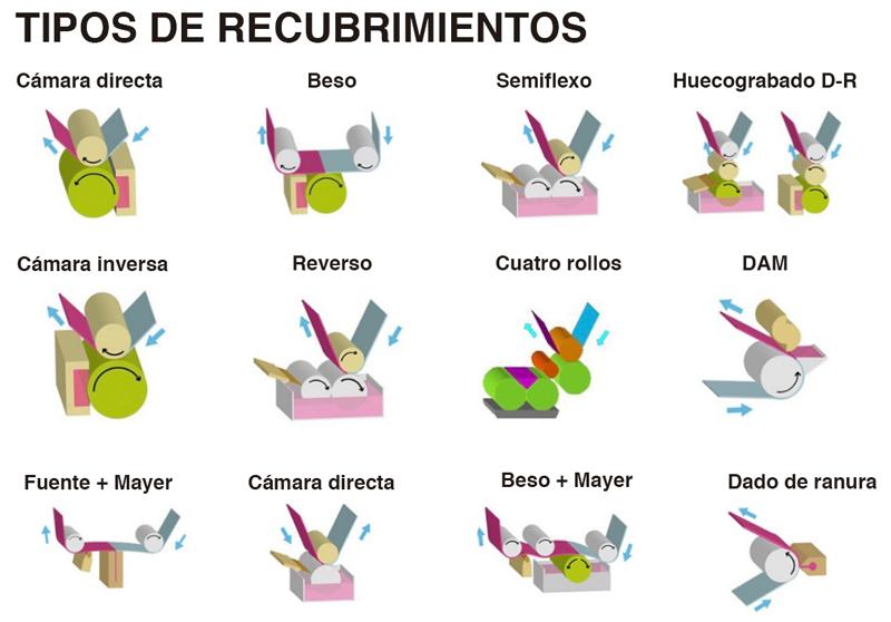 Diferentes tipos de recubrimientos disponibles en la laminadora I-LAM: Cámara directa, Beso, Semiflexo, Huecograbado D-R,Cámara inversa, Reverso, Cuatro rollos, DAM, Fuente + Mayer, Cámara directa, Beso + Mayer y Dado de ranura.